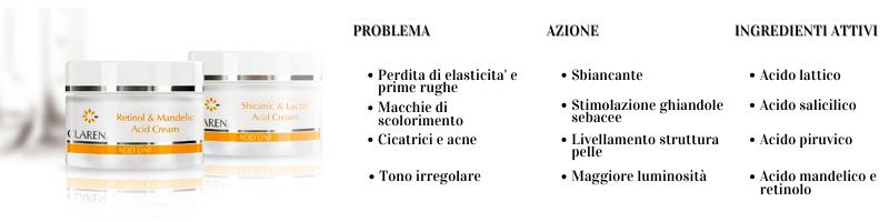 Linea Acidi